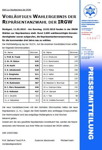 Vorläufiges Ergebnis der Wahl zur Repräsentanz der IRGW vom 10.02.2019
